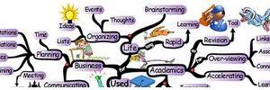 Cartes mentales en physique-chimie